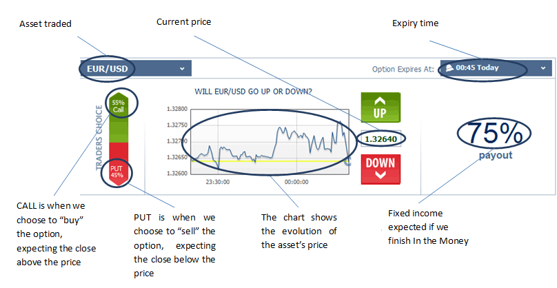 Binary options trading explanation